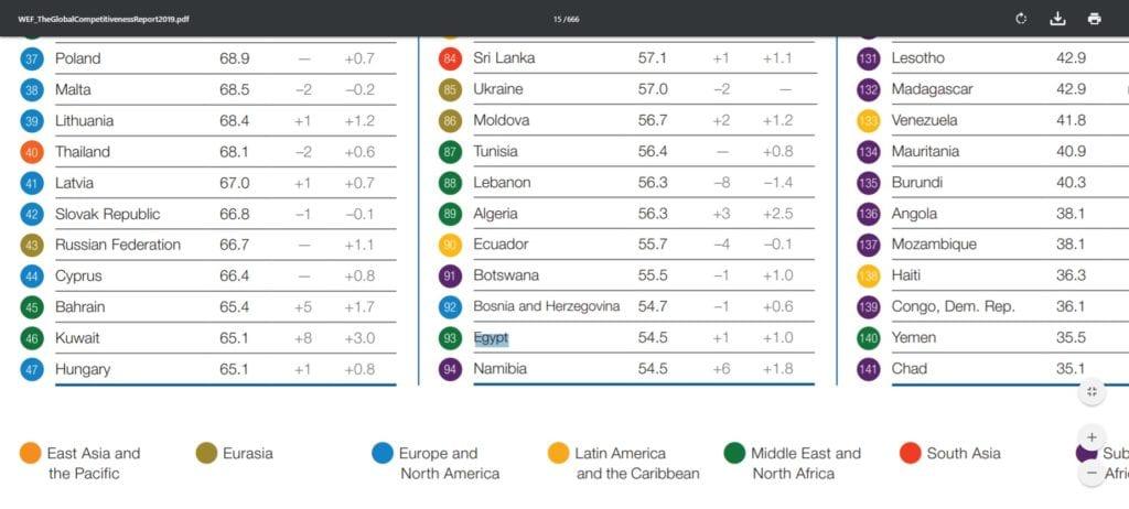 مؤشر التنافسية العالمية