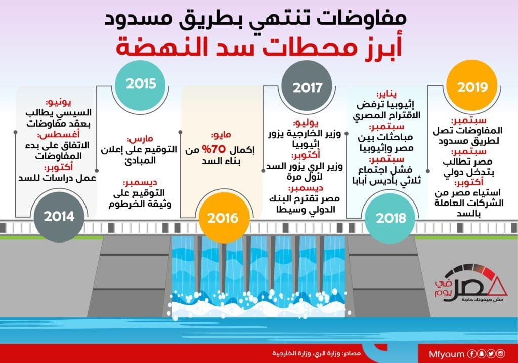 مفاوضات تنتهي بطريق مسدود.. أبرز محطات سد النهضة (إنفوجراف)