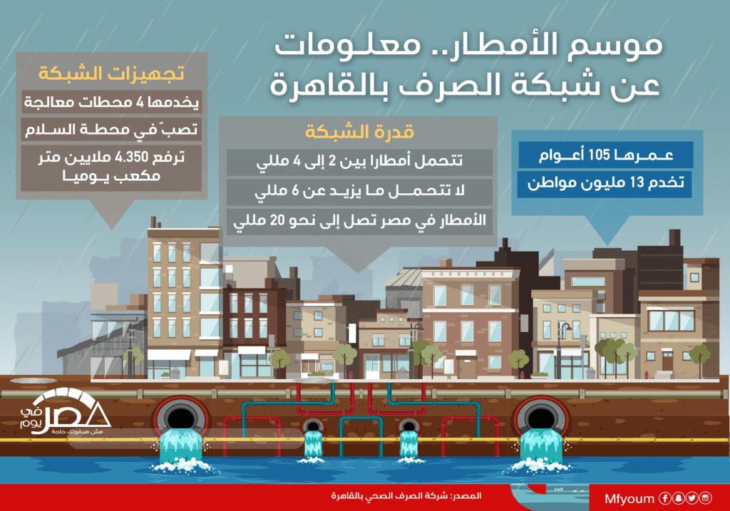 موسم الأمطار.. معلومات عن شبكة الصرف بالقاهرة (إنفوجراف)