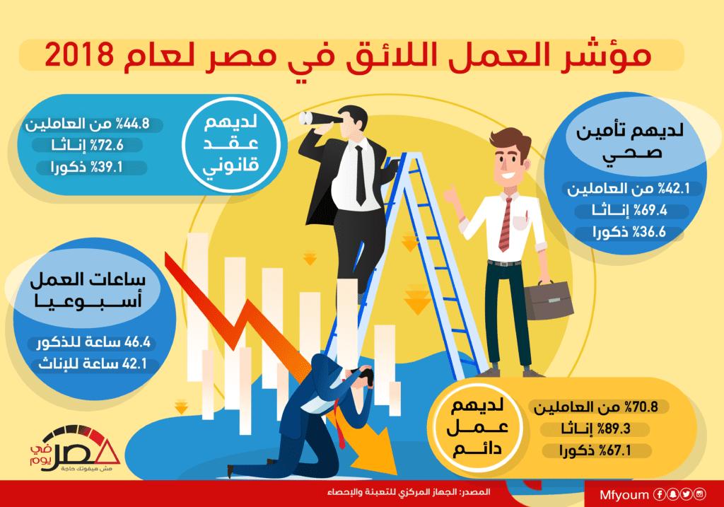مؤشر العمل اللائق في مصر لعام 2018 (إنفوجراف)