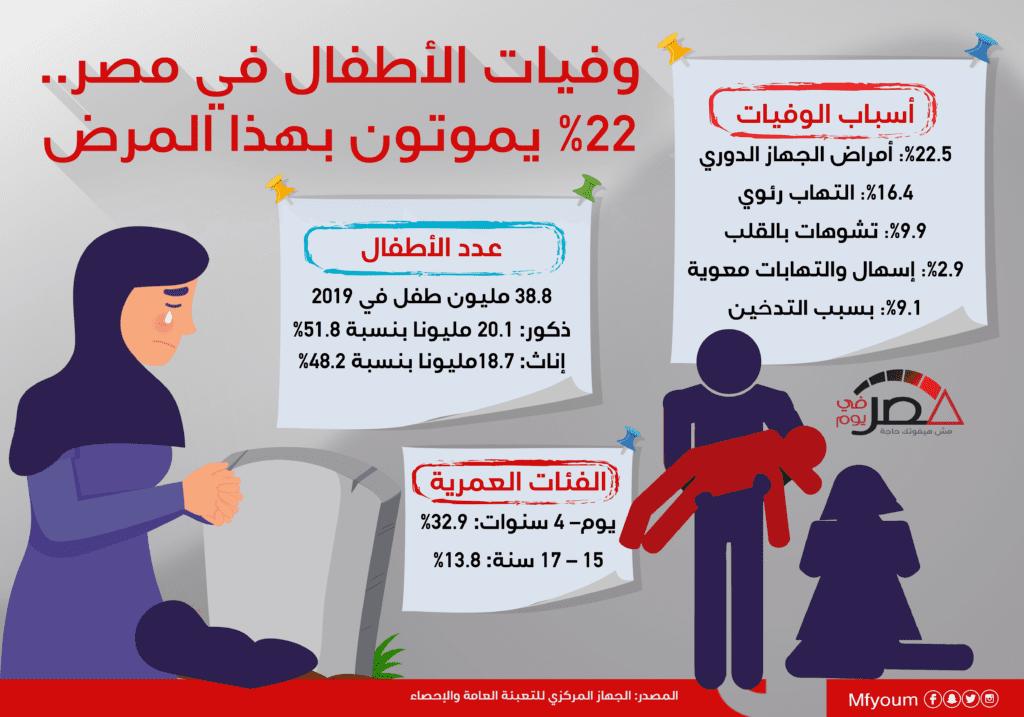 وفيات الأطفال في مصر.. 22% يموتون بهذا المرض (إنفوجراف)