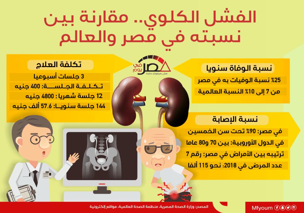 الفشل الكلوي.. مقارنة بين نسبته في مصر والعالم (إنفوجراف)