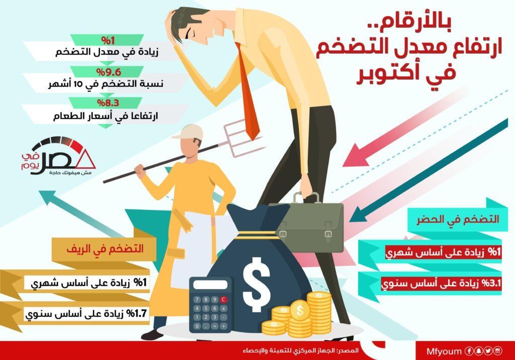 بالأرقام.. ارتفاع معدل التضخم في أكتوبر (إنفوجراف)