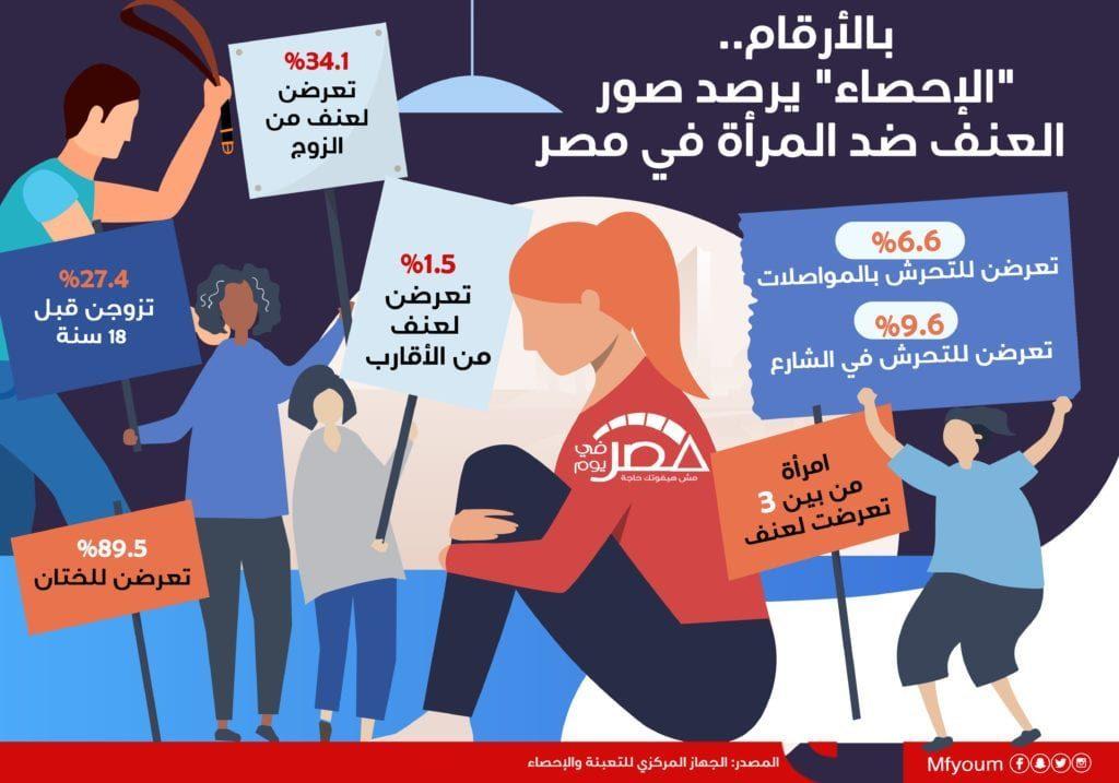 """بالأرقام.. """"الإحصاء"""" يرصد صور العنف ضد المرأة في مصر (إنفوجراف)"""