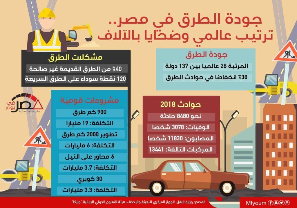 جودة الطرق في مصر.. ترتيب عالمي وضحايا بالآلاف (إنفوجراف)