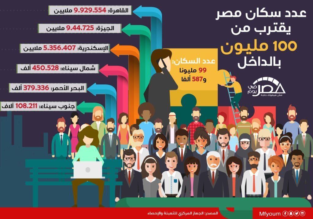 عدد سكان مصر يقترب من 100 مليون بالداخل (إنفوجراف)