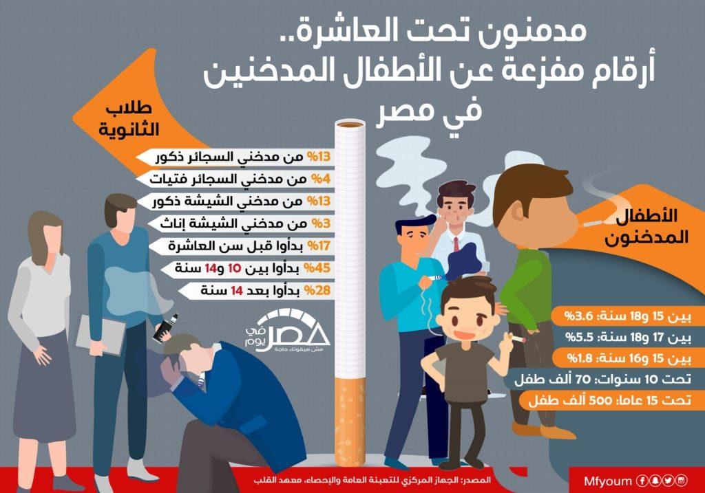 المدمنون الصغار.. أرقام مفزعة عن الأطفال المدخنين في مصر (إنفوجراف)