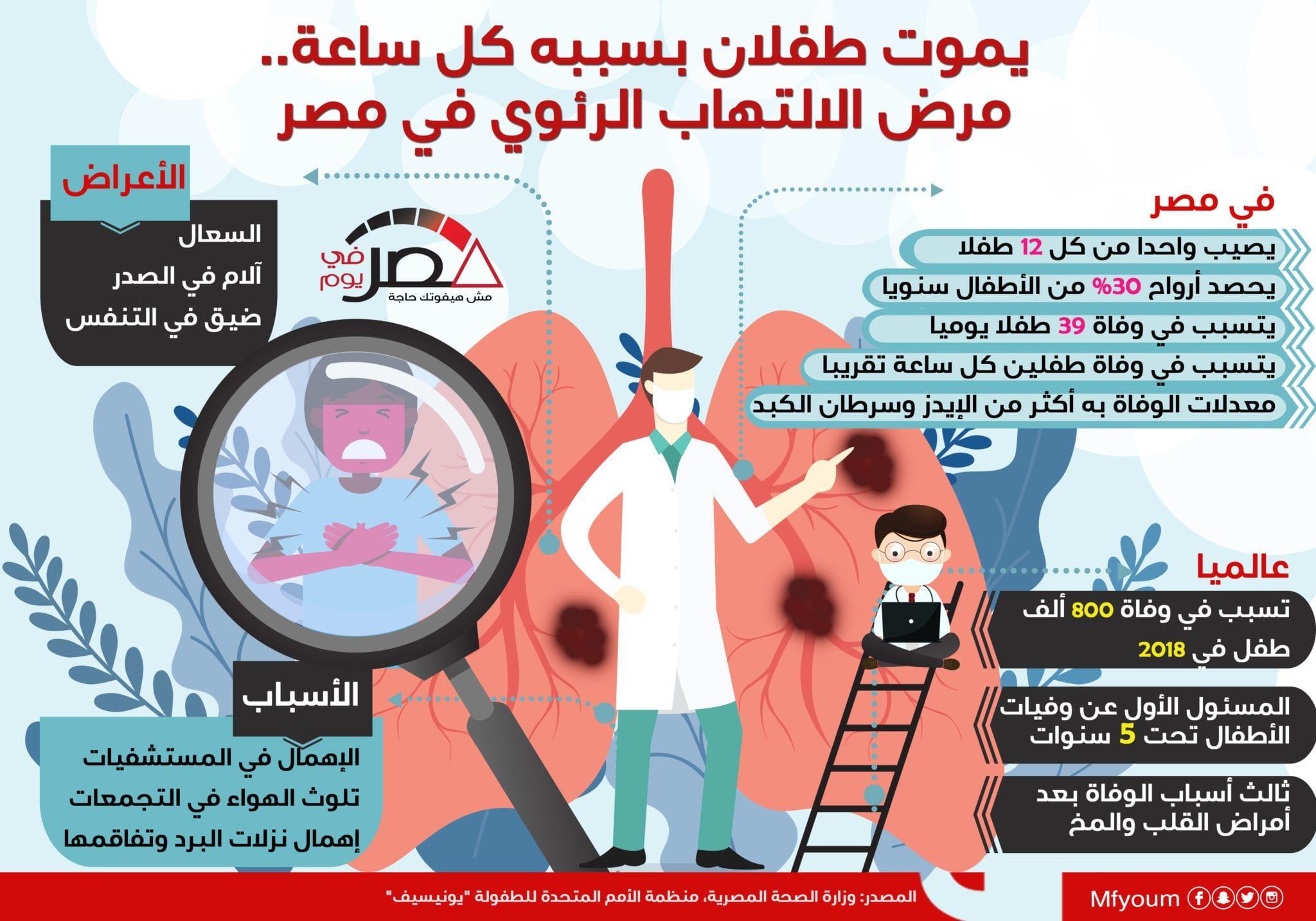يموت طفلان بسببه كل ساعة.. مرض الالتهاب الرئوي في مصر (إنفوجراف)