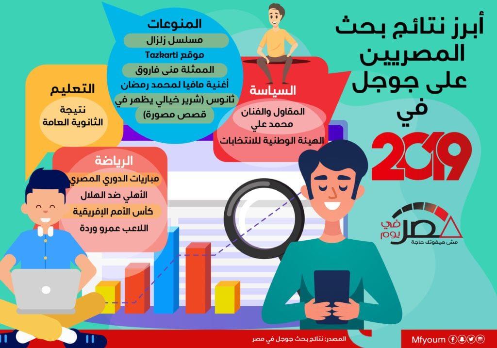 أبرز نتائج بحث المصريين على جوجل في 2019 (إنفوجراف)