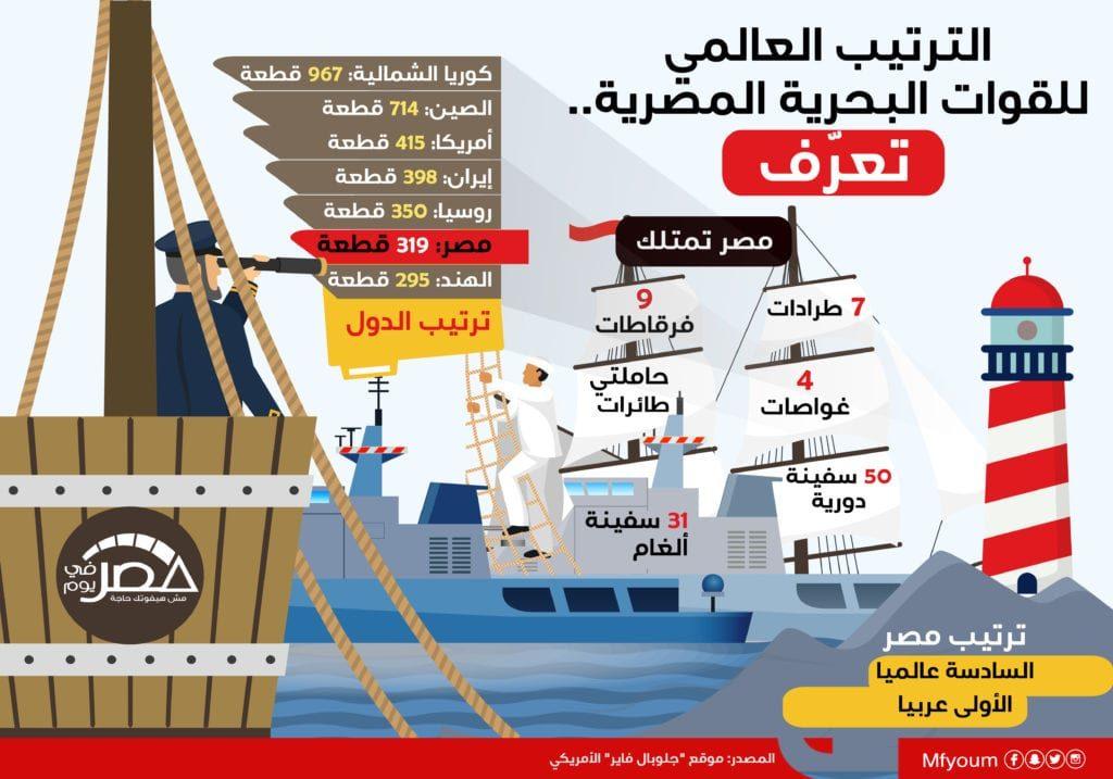 القوات البحرية المصرية.. تعرّف على ترتيبها عربيا وعالميا (إنفوجراف)