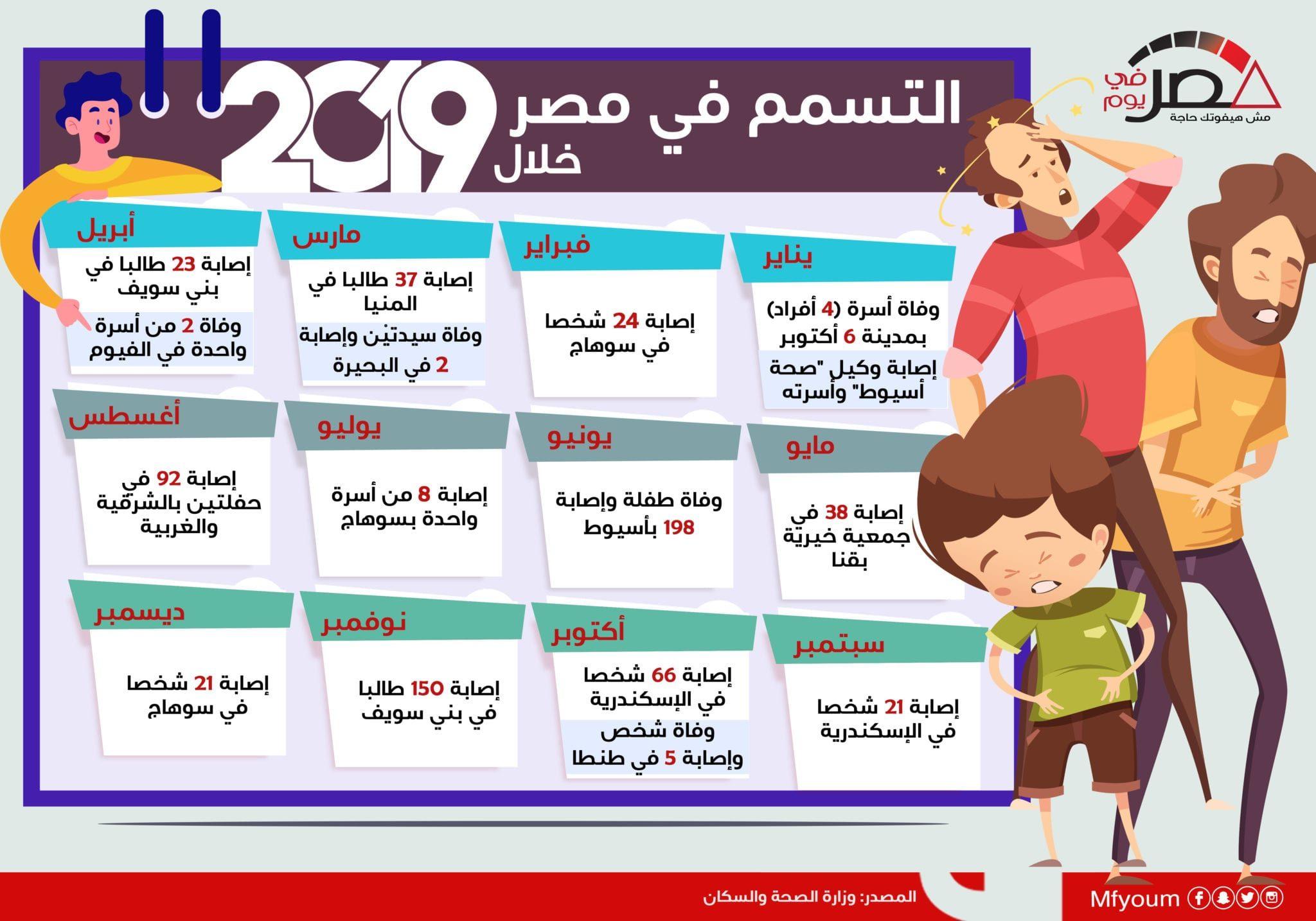 التسمم في مصر