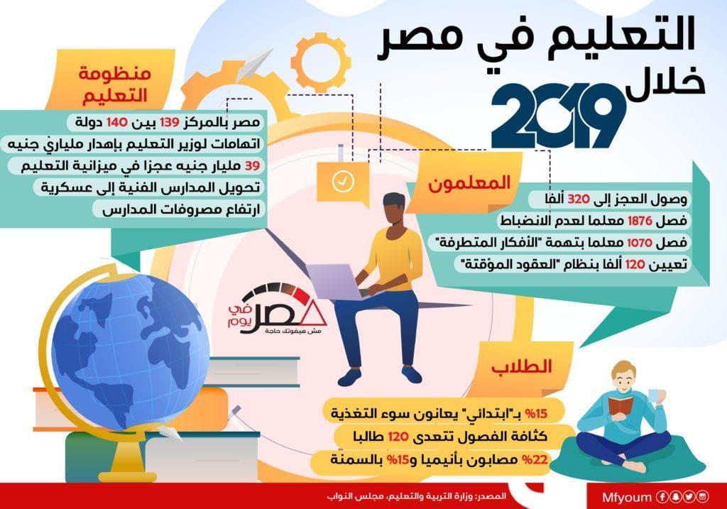 التعليم في مصر خلال 2019