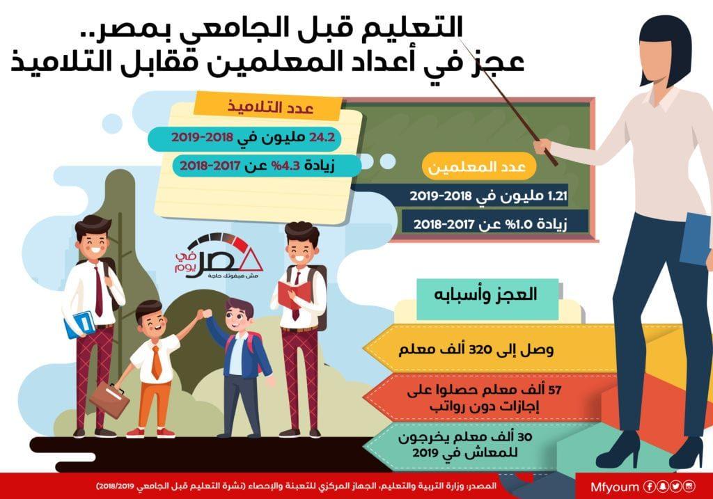 التعليم قبل الجامعي بمصر.. عجز في أعداد المعلمين مقابل التلاميذ (إنفوجراف)