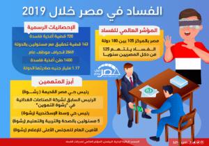 الفساد في مصر خلال 2019 (إنفوجراف)