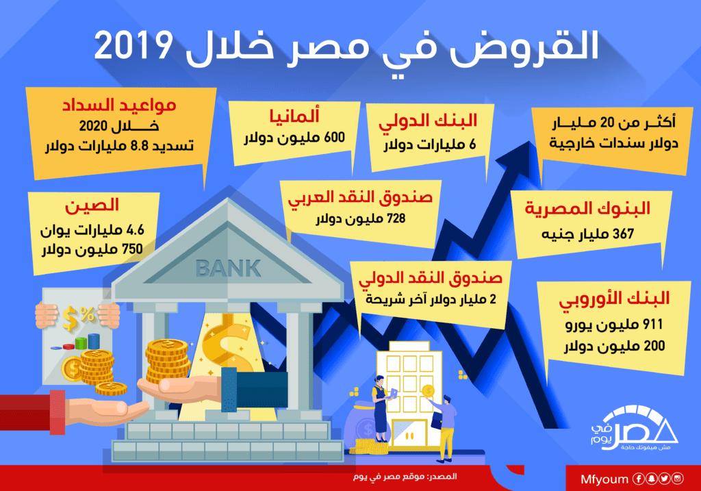 القروض في مصر خلال 2019