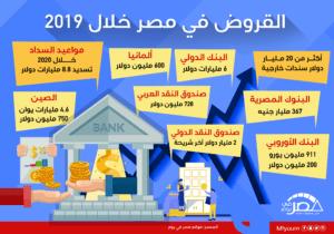 القروض في مصر خلال 2019 (إنفوجراف)