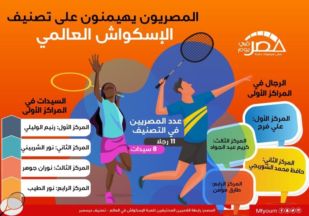المصريون يهيمنون على تصنيف الإسكواش العالمي (إنفوجراف)