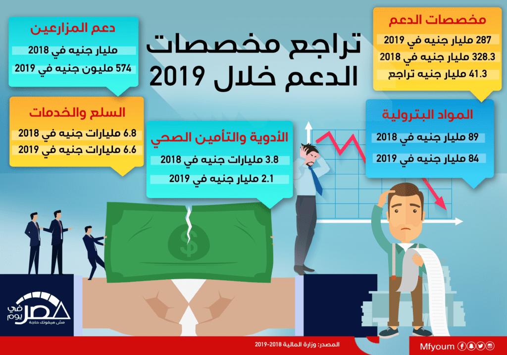 تراجع مخصصات الدعم خلال 2019
