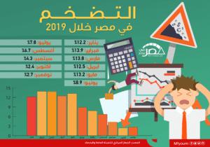 التضخم في مصر خلال 2019 (إنفوجراف)