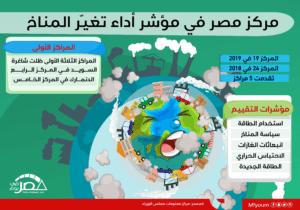 مركز مصر في مؤشر أداء تغير المناخ (إنفوجراف)