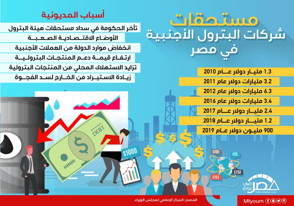 مستحقات شركات البترول الأجنبية في مصر (إنفوجراف)