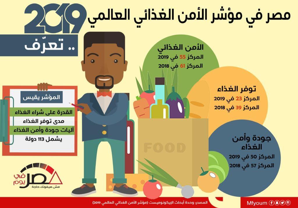 مصر في مؤشر الأمن الغذائي العالمي 2019.. تعرف (إنفوجراف)