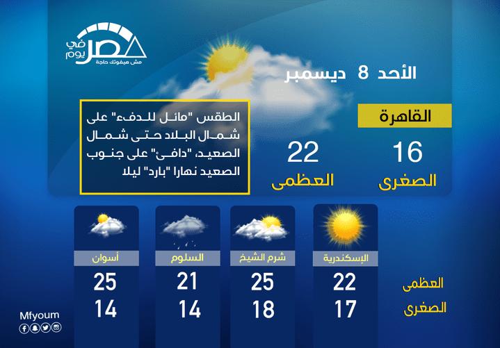الأرصاد تتوقع حالة الطقس في 48 ساعة: شبورة وأمطار