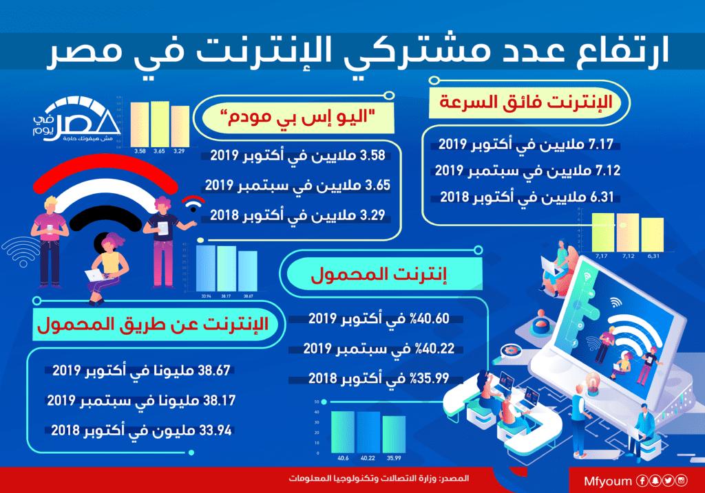 ارتفاع عدد مشتركي الإنترنت في مصر (إنفوجراف)