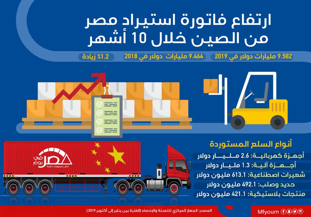 ارتفاع فاتورة استيراد مصر من الصين خلال 10 أشهر (إنفوجراف)