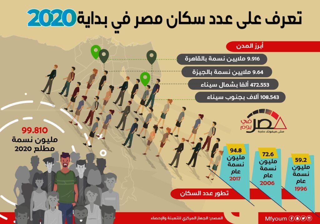 تعرف على عدد سكان مصر في بداية 2020 (إنفوجراف)