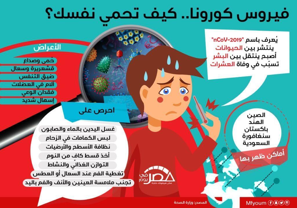 فيروس كورونا.. كيف تحمي نفسك؟ (إنفوجراف)