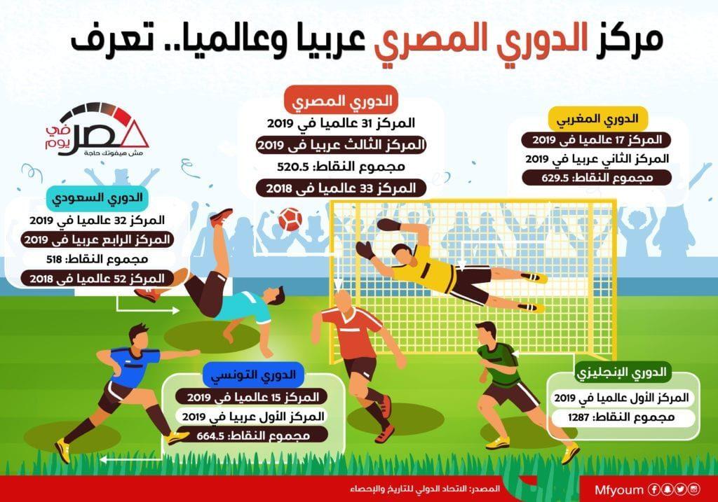 مركز الدوري المصري عربيا وعالميا.. تعرّف (إنفوجراف)