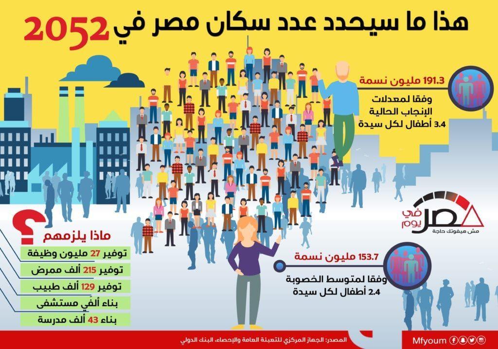 هذا ما سيحدد عدد سكان مصر في 2052 (إنفوجراف)