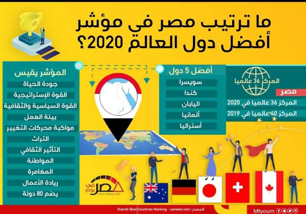 ما ترتيب مصر في مؤشر أفضل دول العالم 2020؟ (إنفوجراف)