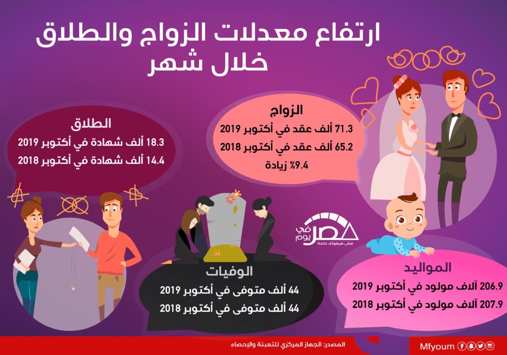 ارتفاع معدلات الزواج والطلاق خلال شهر (إنفوجراف)