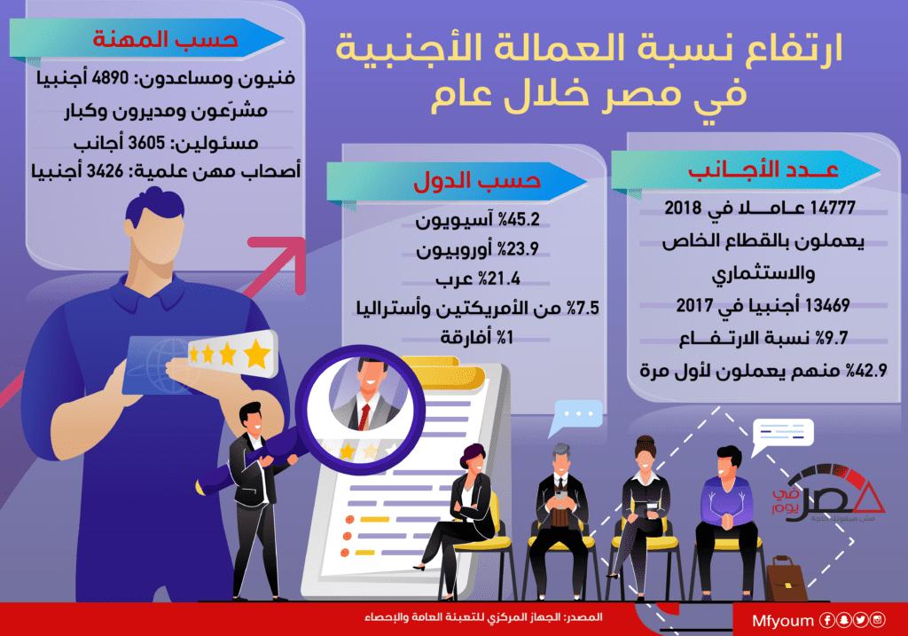 ارتفاع نسبة العمالة الأجنبية في مصر خلال عام (إنفوجراف)