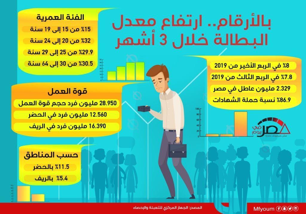 بالأرقام... ارتفاع معدل البطالة خلال 3 أشهر (إنفوجراف)
