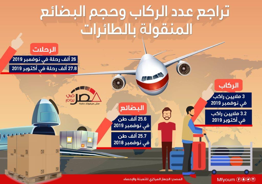 تراجع عدد الركاب وحجم البضائع المنقولة بالطائرات (إنفوجراف)