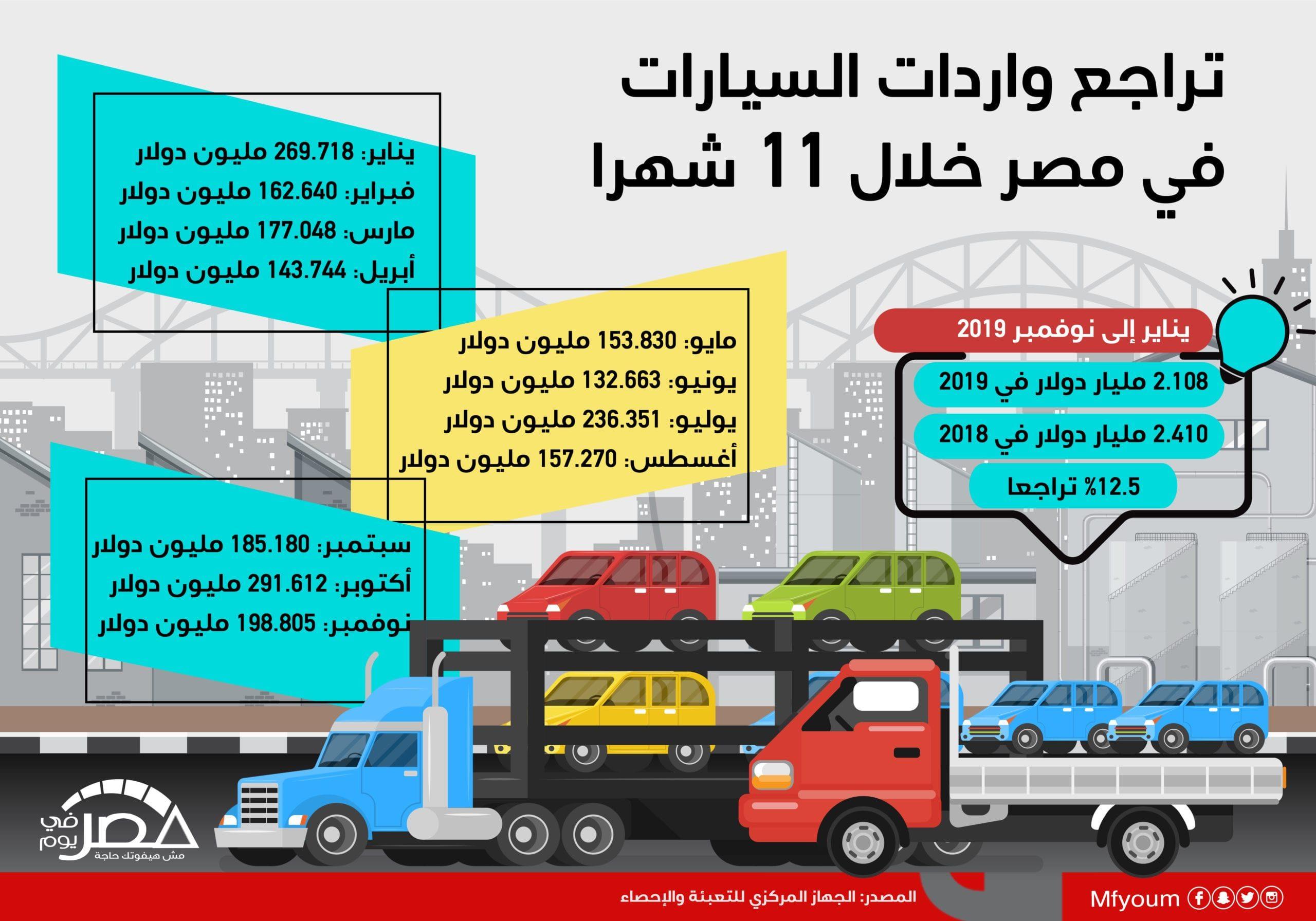 واردات السيارات في مصر