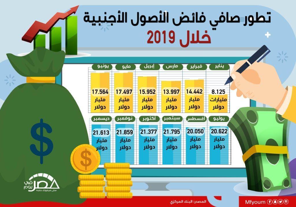 تطور صافي فائض الأصول الأجنبية خلال 2019 (إنفوجراف)