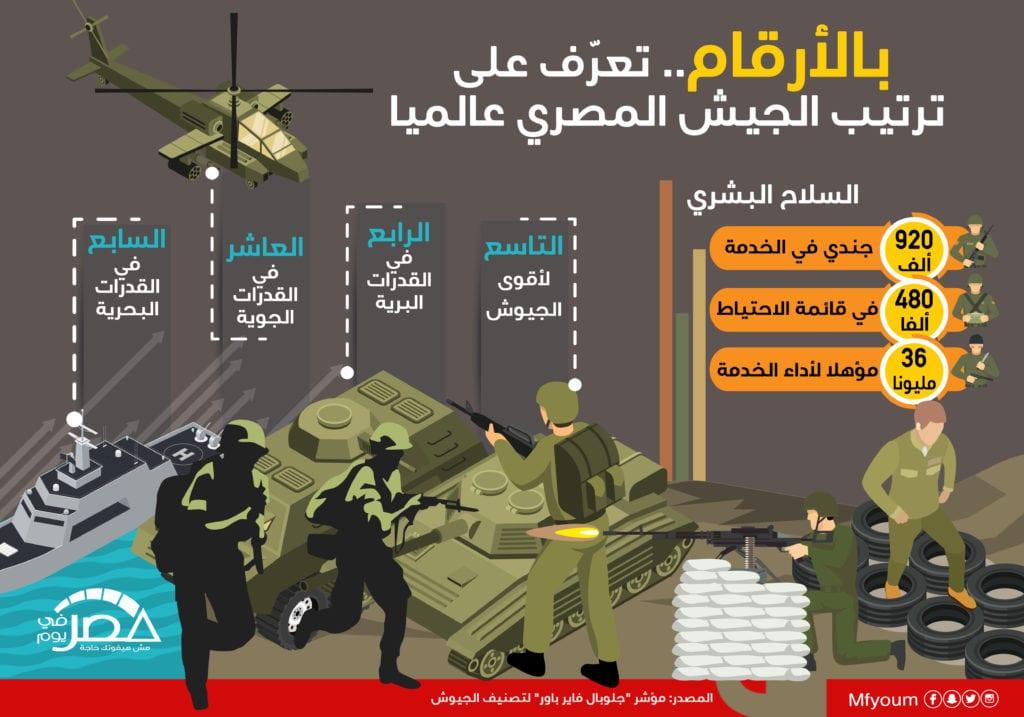 بالأرقام.. تعرّف على ترتيب الجيش المصري عالميا (إنفوجراف)