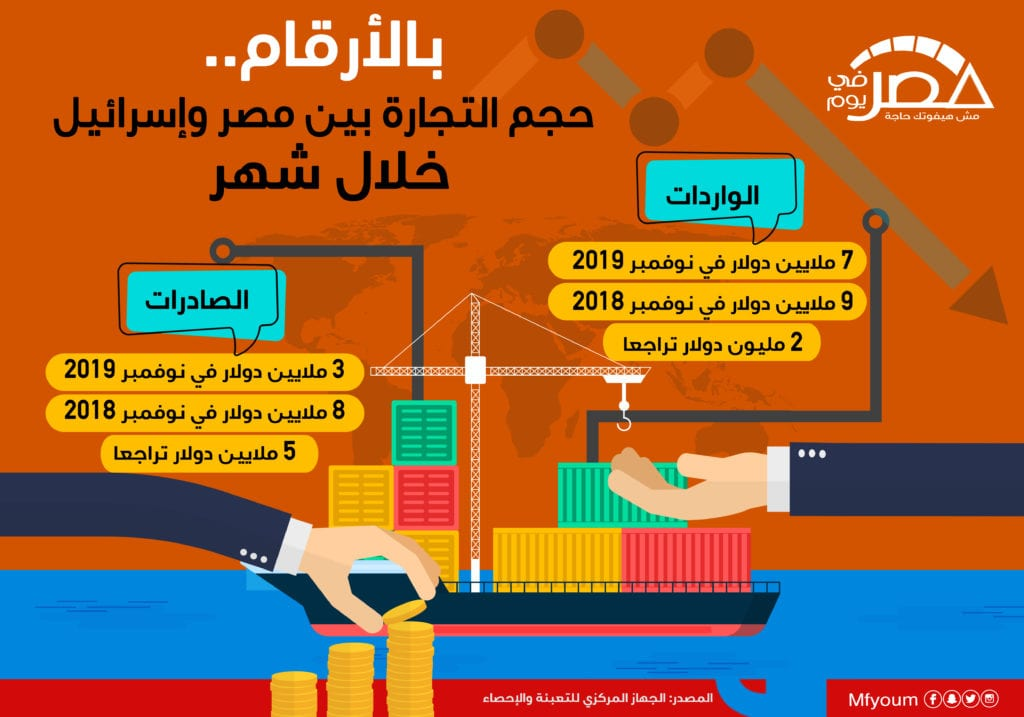 بالأرقام.. حجم التجارة بين مصر وإسرائيل خلال شهر (إنفوجراف)