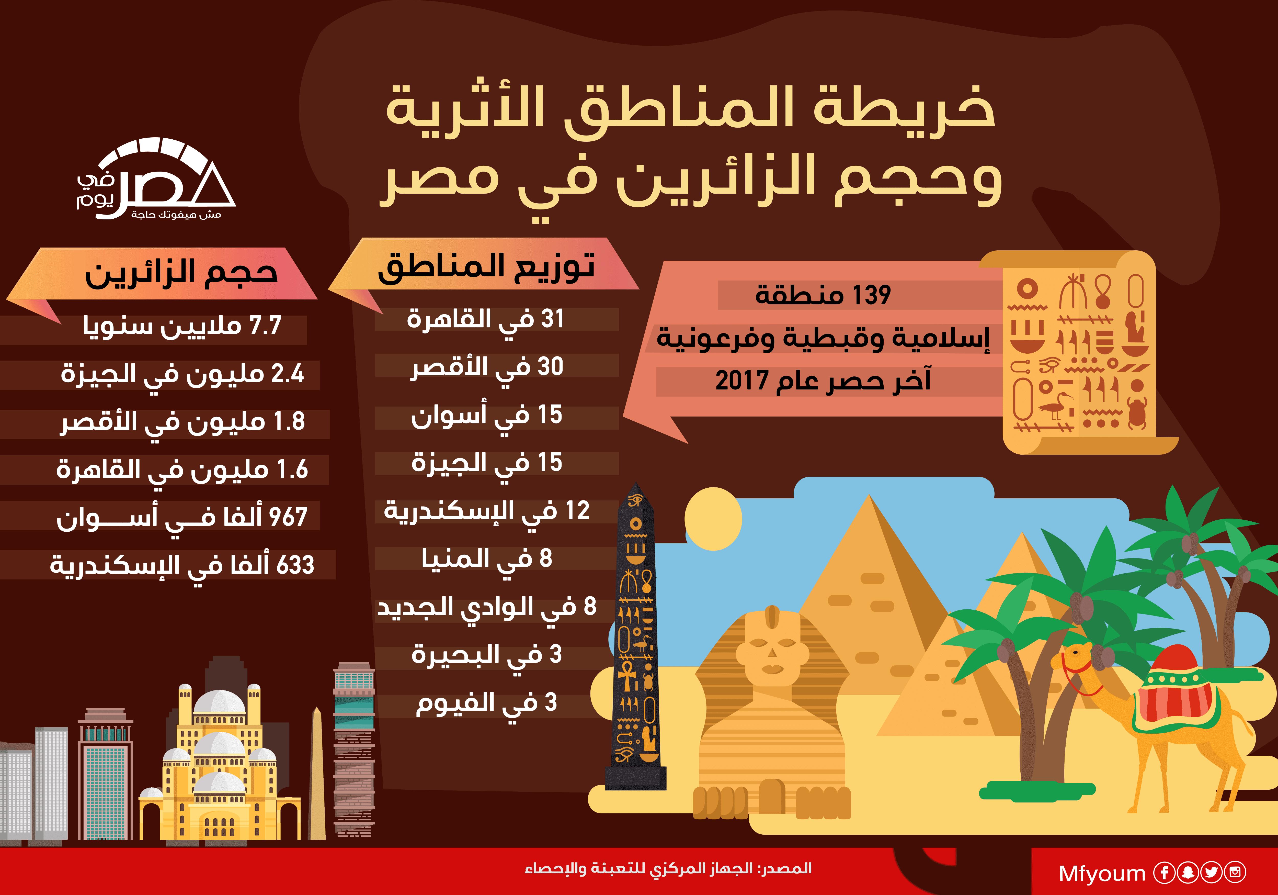 خريطة المناطق الأثرية وحجم الزائرين في مصر (إنفوجراف)