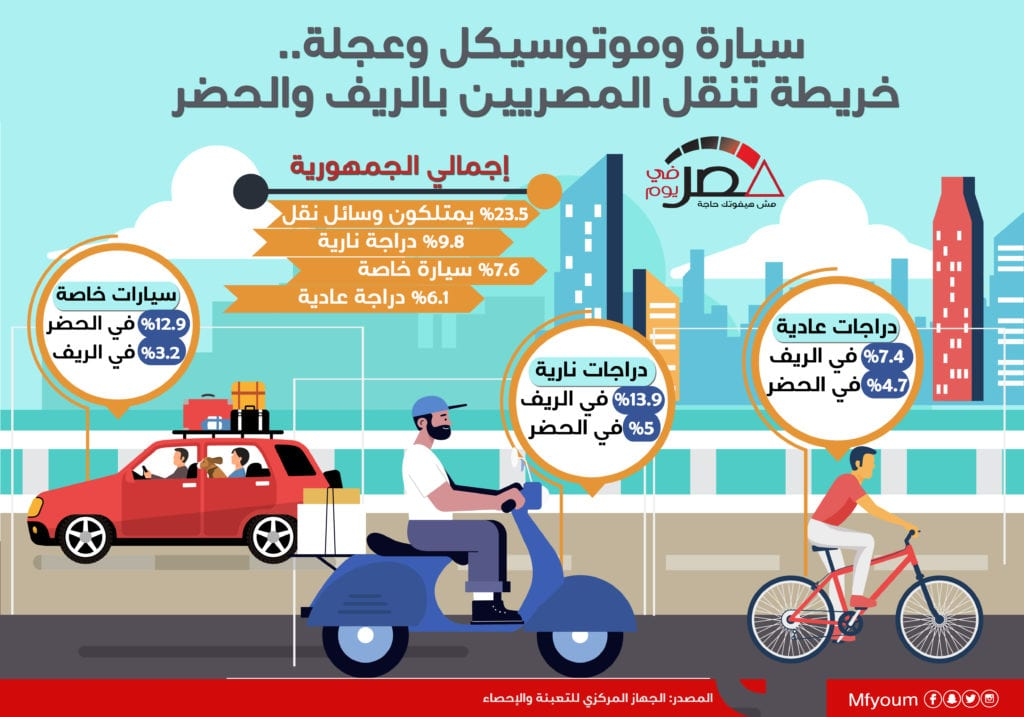 سيارة وموتوسيكل وعجلة.. خريطة تنقل المصريين بالريف والحضر (إنفوجراف)