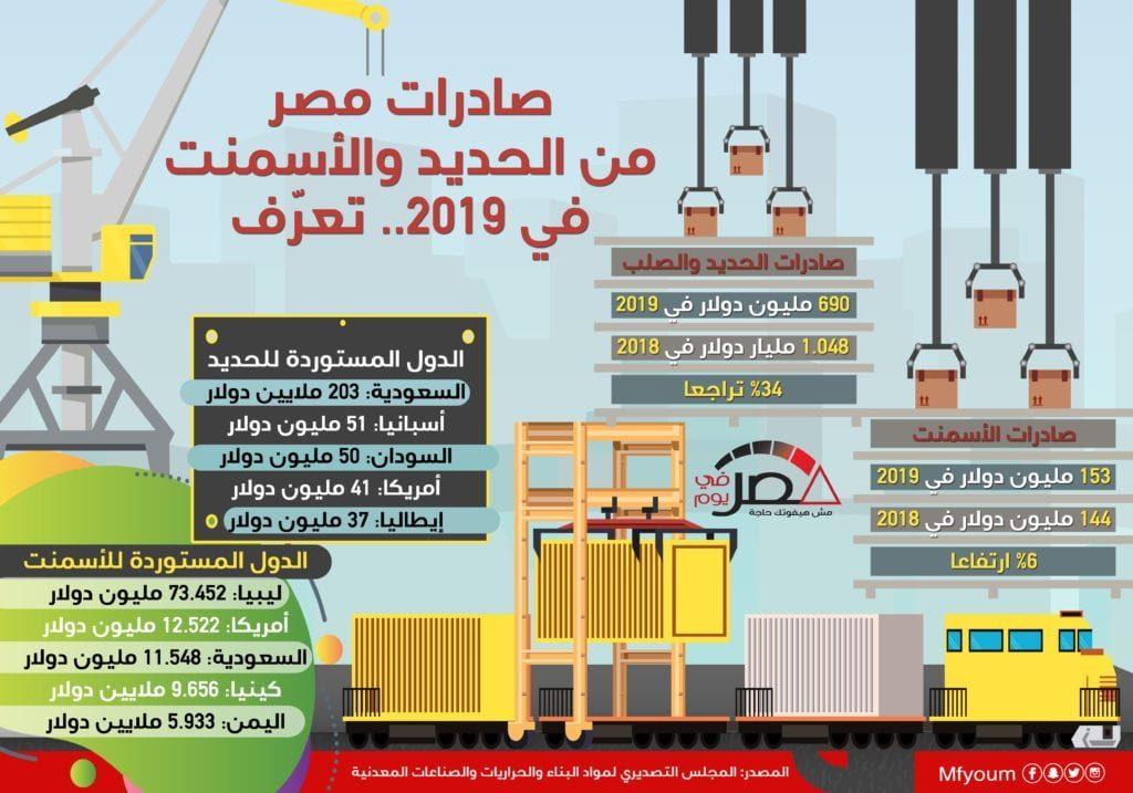 صادرات مصر من الحديد والأسمنت في 2019 (إنفوجراف)