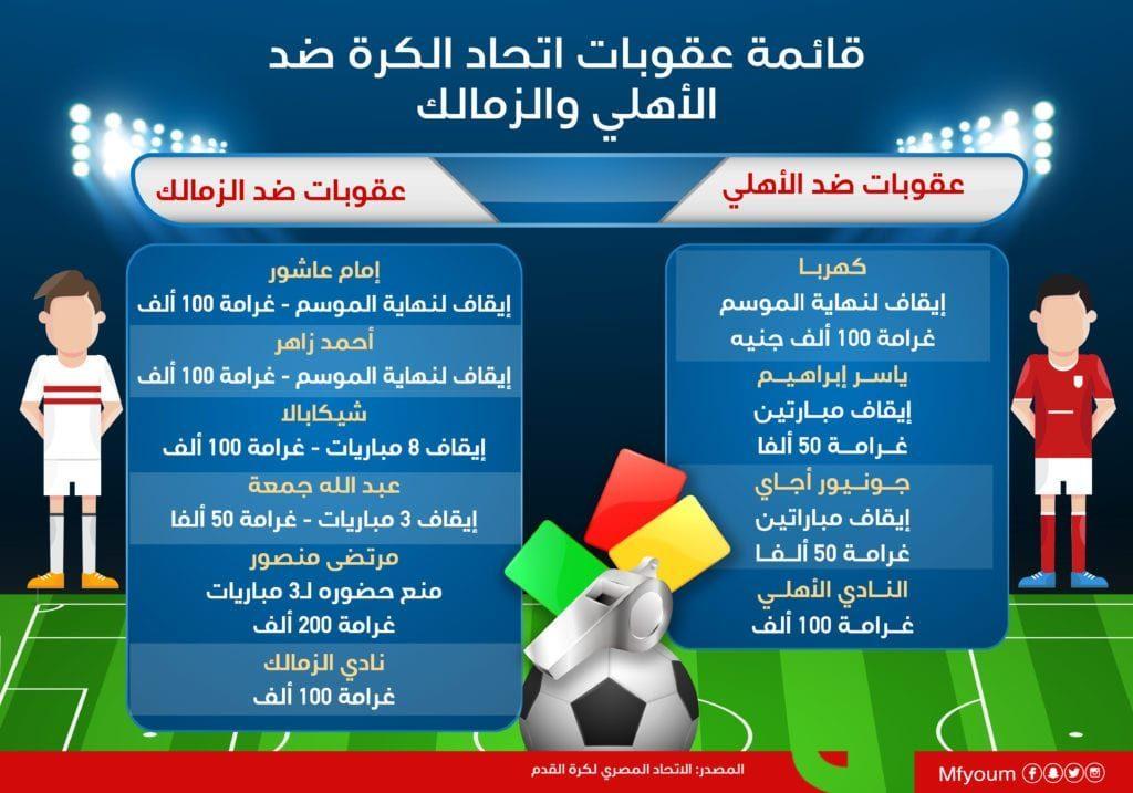 قائمة عقوبات اتحاد الكرة ضد الأهلي والزمالك (إنفوجراف)