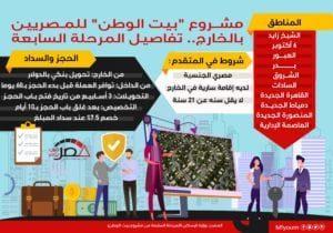 مشروع بيت الوطن للمصريين بالخارج.. المرحلة السابعة (إنفوجراف)