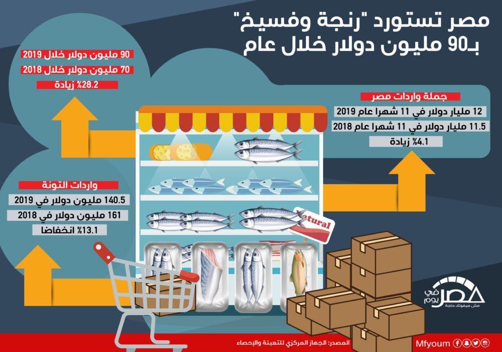 """مصر تستورد """"رنجة وفسيخ"""" بـ90 مليون دولار خلال عام (إنفوجراف)"""