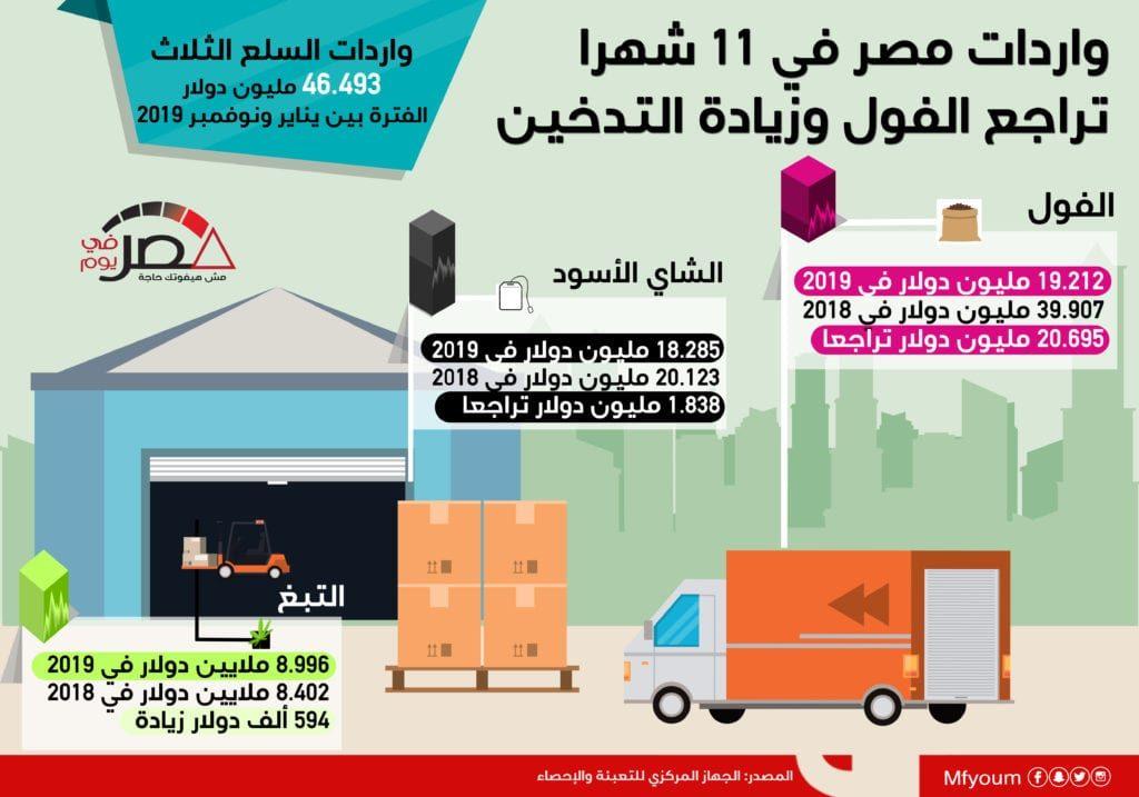 واردات مصر في 11 شهرا: تراجع الفول وزيادة التدخين (إنفوجراف)