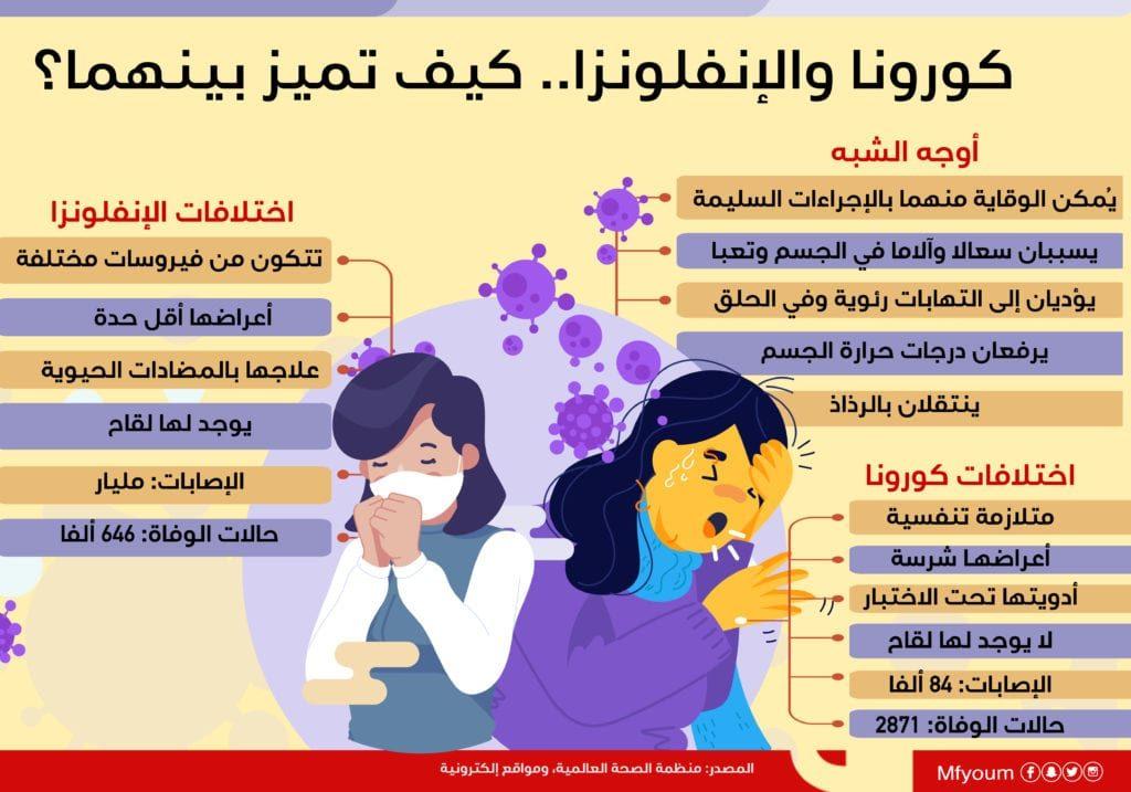 كورونا والإنفلونزا.. كيف تميز بينهما؟ (إنفوجراف)